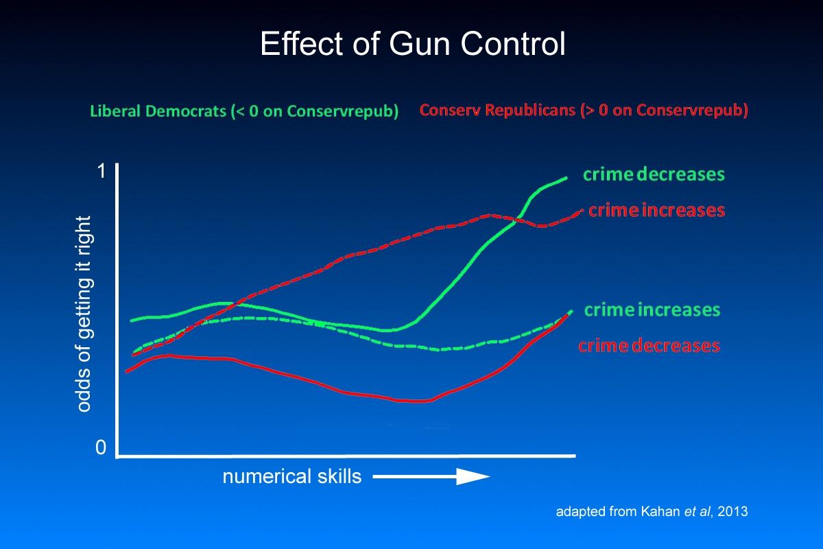 Gun control? Little more testy.