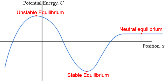 stable-unstable-graph